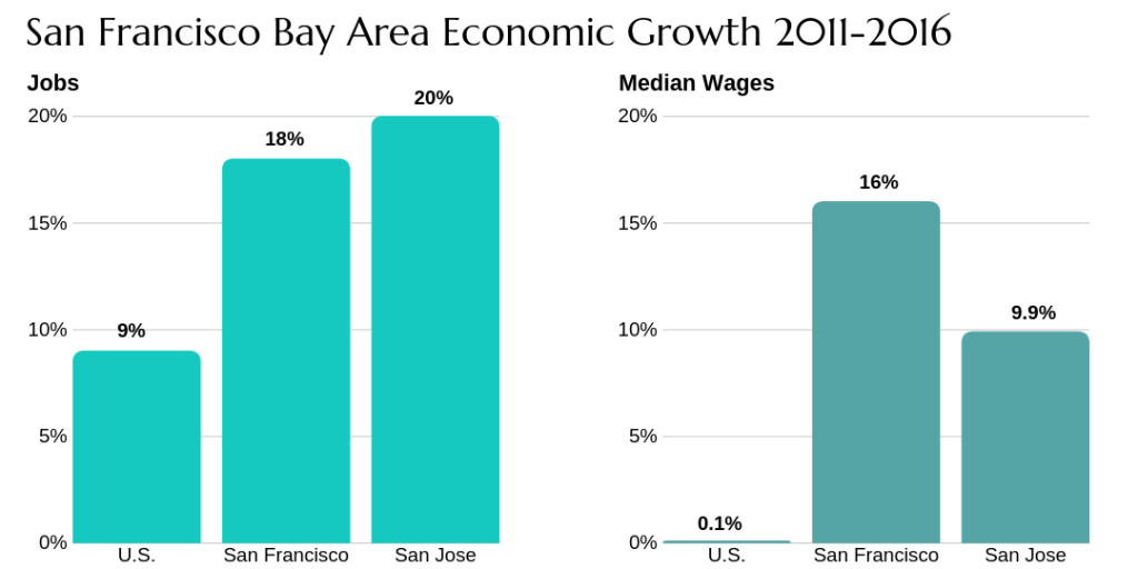 Bay Area economic growth 2011 to 201