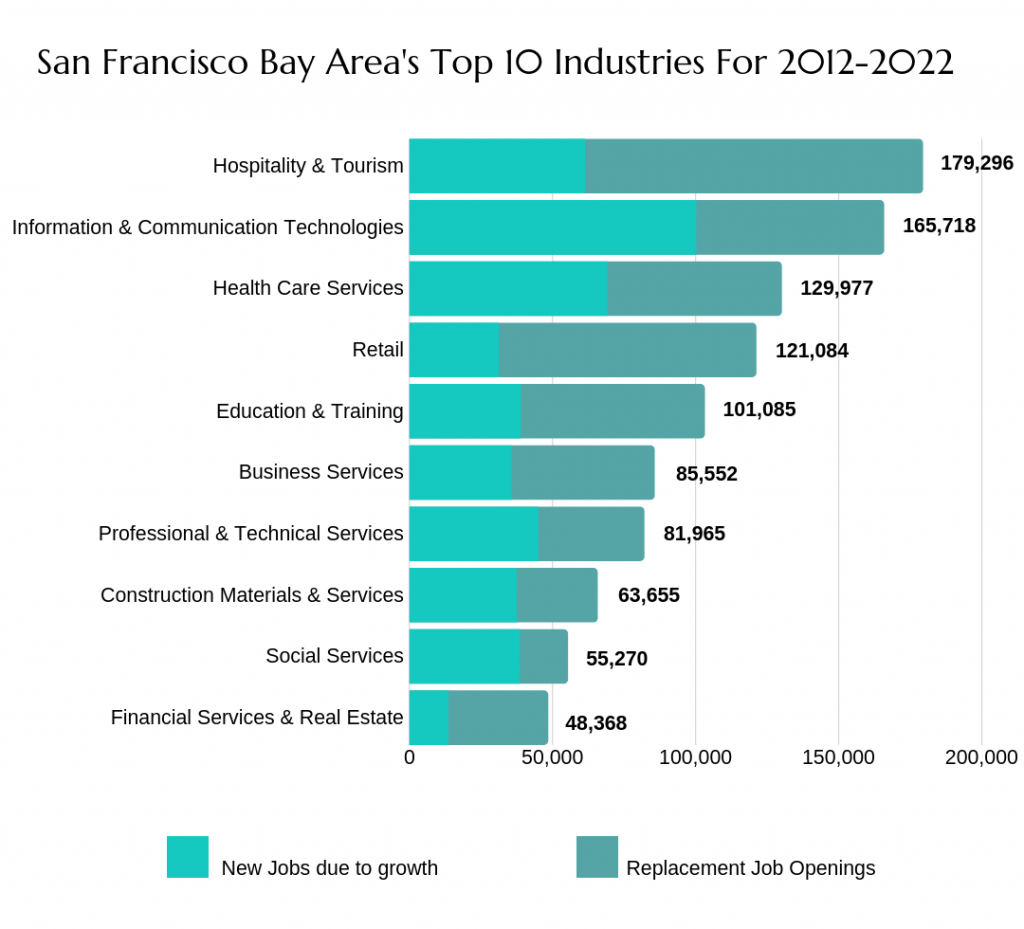 Top 10 San Francisco Bay Area Industries
